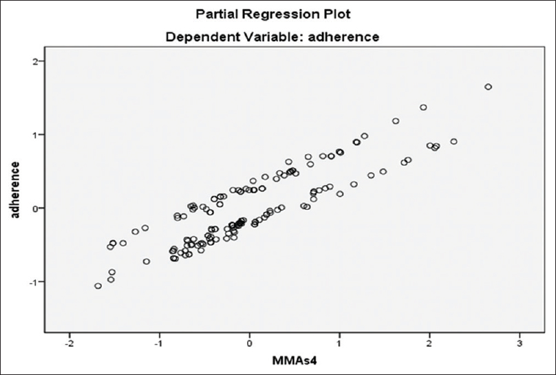 Figure 1: Partial regression plot dependent variable: Adherence. <i>R</i><sup>2</sup> gives some information about the goodness of fit of the model. <i>R</i><sup>2</sup> coefficient of determination is the statistical yield of how well regression line approximates real data points