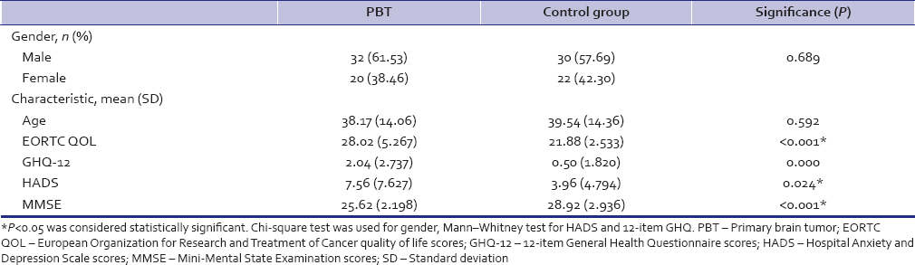 Table 1: Demographic and clinical variables in study sample