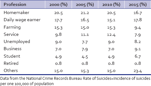 Table 2: Distribution of suicide in India according to profession