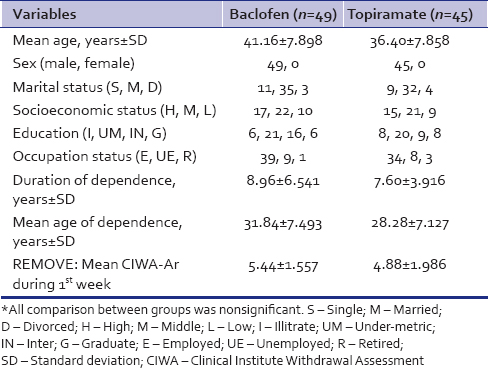 Table 1: Sociodemographic characteristic of both the groups