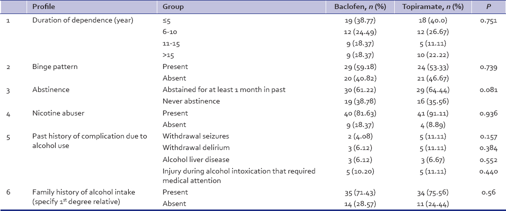 Table 2: Variable related to alcohol consumption in both groups