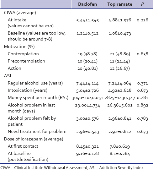 Table 3: Addiction variable at intake and baseline in both groups