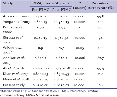 Table 2: Mean mitral valve area pre- and post-percutaneous transvenous mitral commissurotomy procedure of the present study and few earlier studies