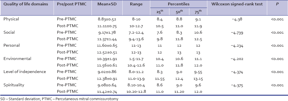 Table 3: Results of the World Health Organization quality of life domain scores of the patients before and after percutaneous transvenous mitral commissurotomy