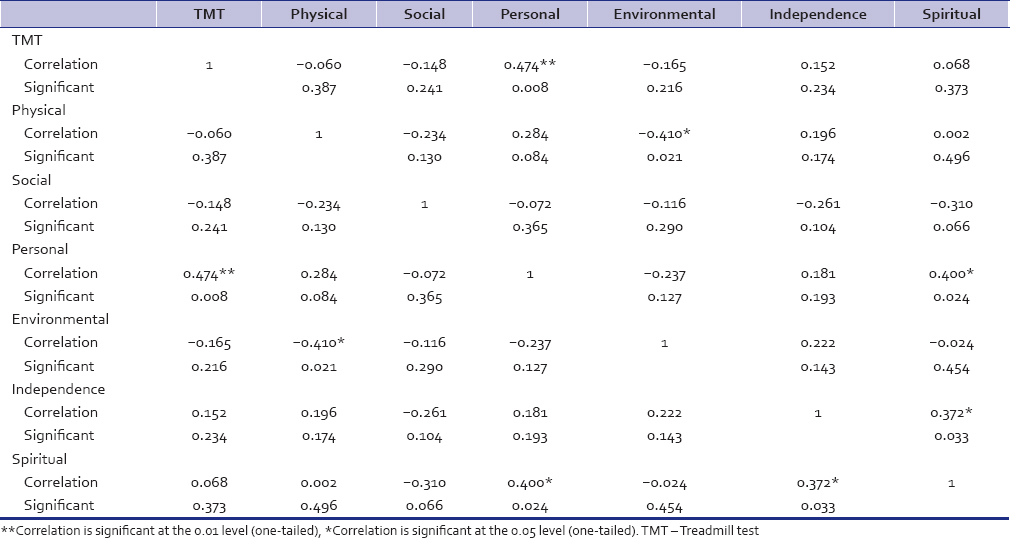 Table 5: Correlations of treadmill test results with World Health Organization Quality Of Life domain scores after percutaneous transvenous mitral commissurotomy