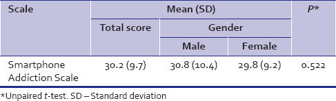 Table 2: Mean scores of the study participants in the Smartphone Addiction Scale based on gender