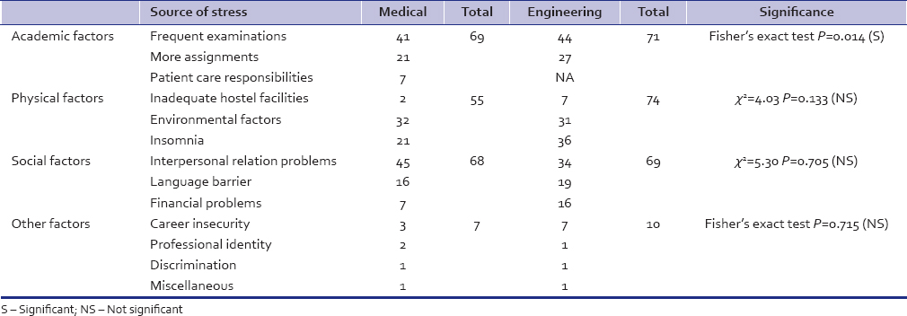 Table 5: Distribution of Sources of stress in medical and engineering students