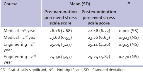 Table 6: Distribution of pre- and post-examination perceived stress in medical and engineering students