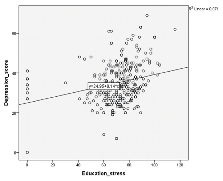 Figure 1: Graph showing correlation between educational stress and depression scores