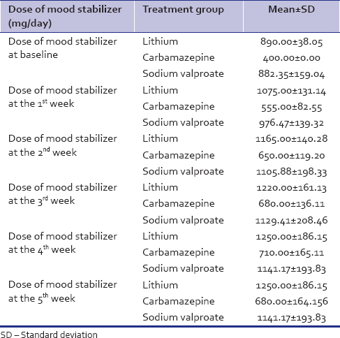 Table 6: Dose of mood stabilizer (mg/day) across the three treatment groups