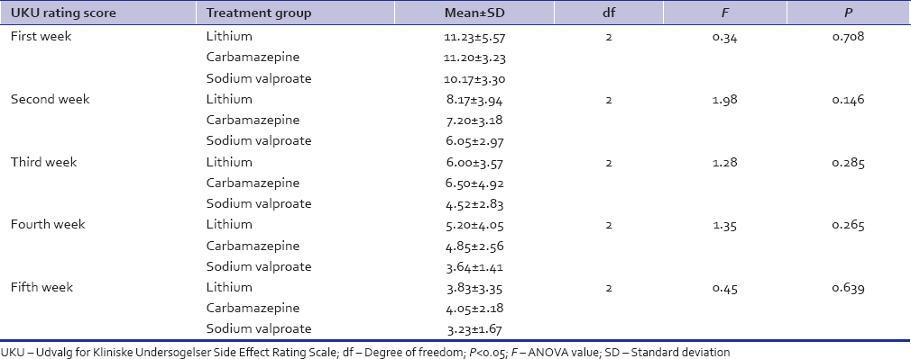 Table 7: Comparison of Udvalg for Kliniske Undersogelser-total score week wise across the three treatment groups