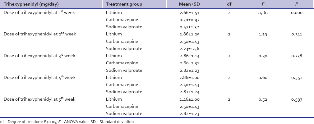 Table 8: Comparison of dose of trihexyphenidyl (mg/day) across the three treatment groups