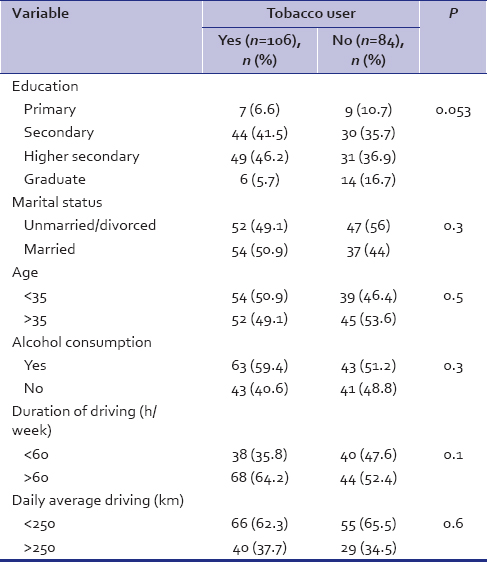 Table 4: Association of sociodemographic and occupational characteristics with tobacco consumption