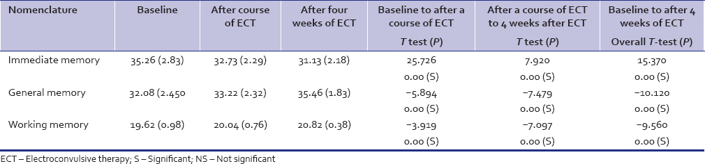 Table 2: Effects on memory cognition across from baseline to 4 weeks of electroconvulsive therapy (nondonepezil group)