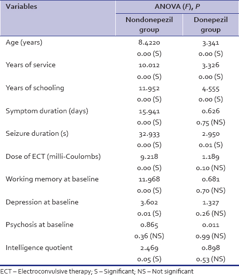 Table 5: Effects on various variables on general memory after a course of electroconvulsive therapy (both groups)